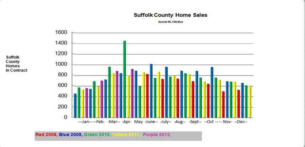 Year over Year Suffolk County Home Sales Comparison