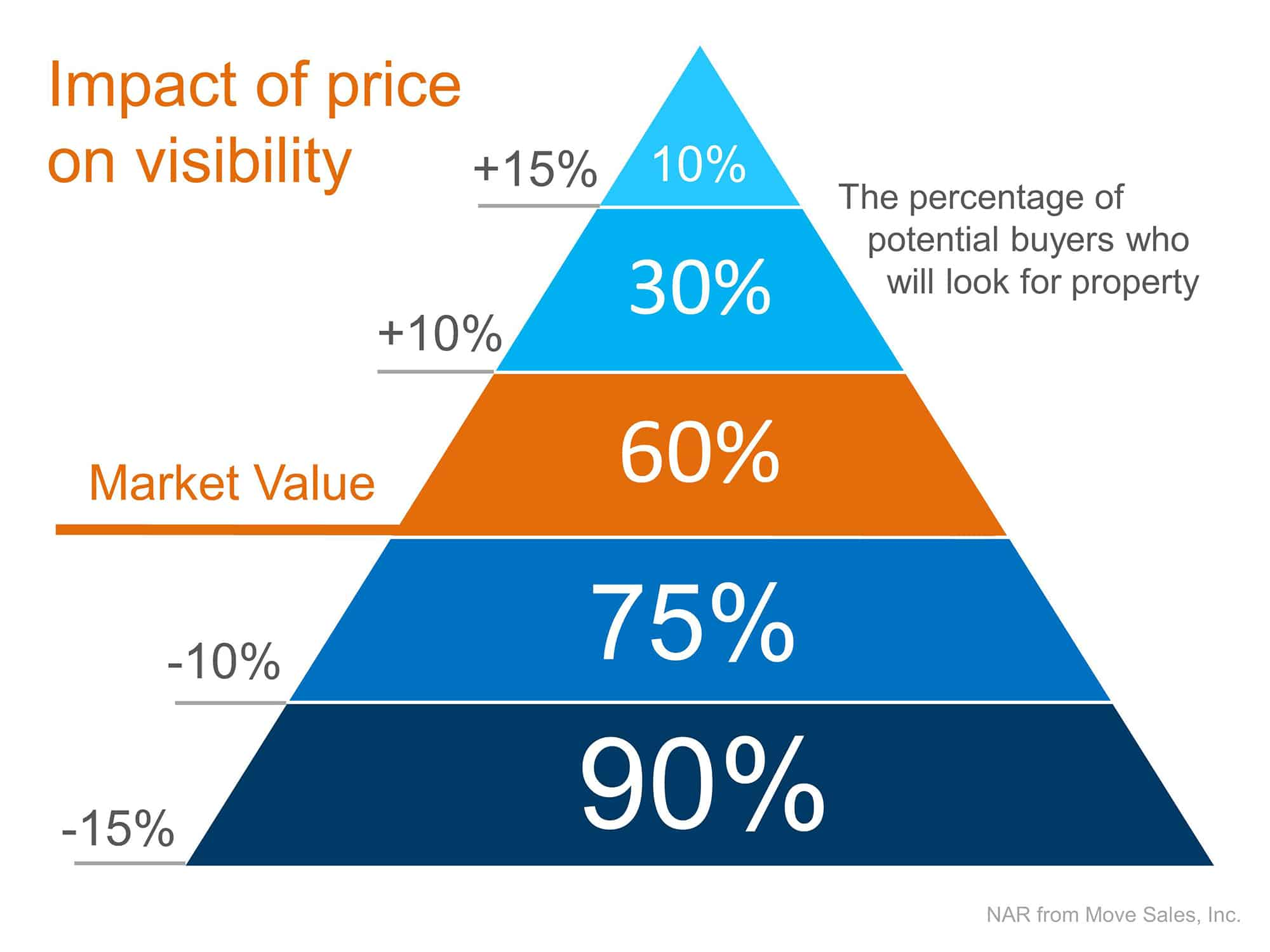 Importance of Price