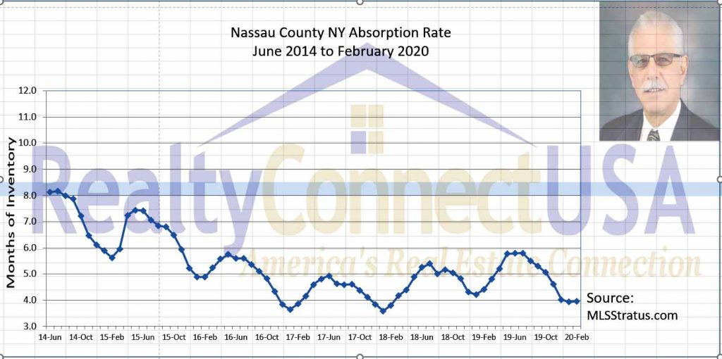 Chart of housing supply in Nassau County