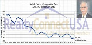 Chart of Inventory Supply in Suffolk County NY